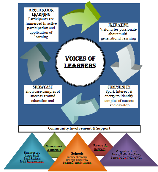 Voices_of_Learners_Framework_Draft